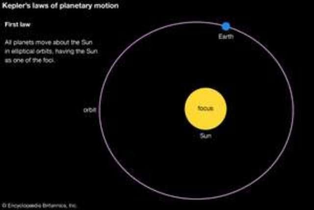 Kepler discovered elliptical orbits