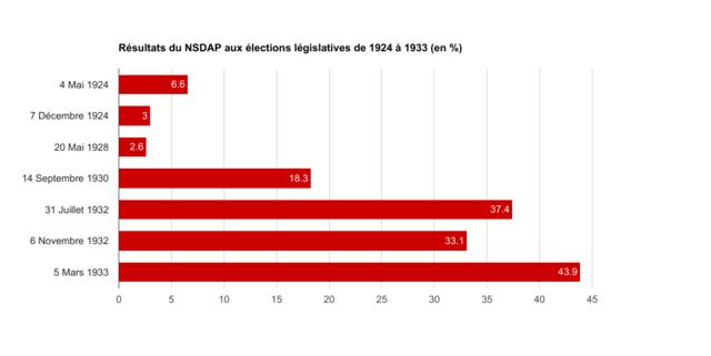 Élections législatives 1932  (NSDAP)