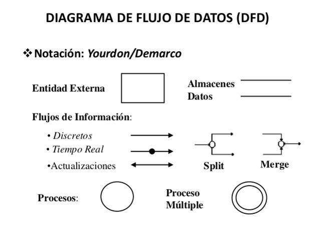 Los diagramas de flujos de datos