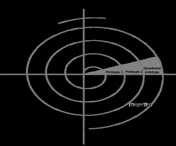 Método Espiral