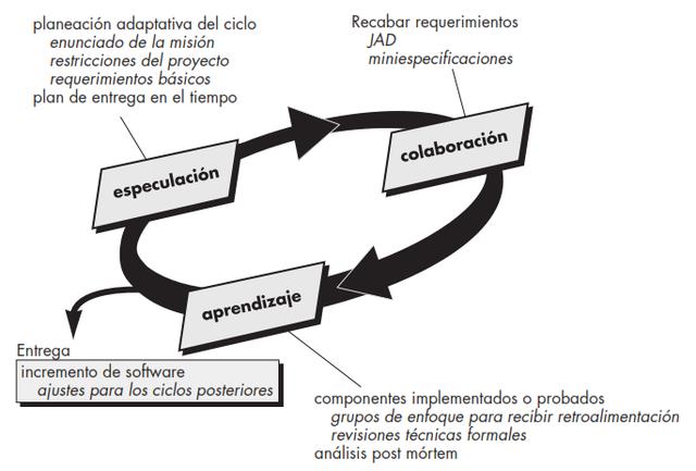 El Proceso de Desarrollo de Software Adaptativo