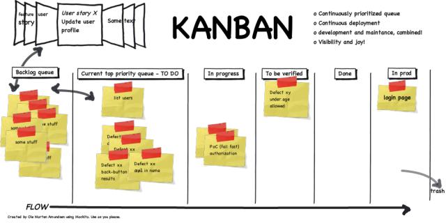 Kanban para el Desarrollo de Software