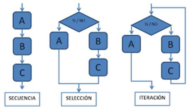 Programación estructurada.