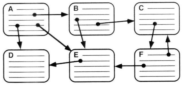 Sistema de hipertexto