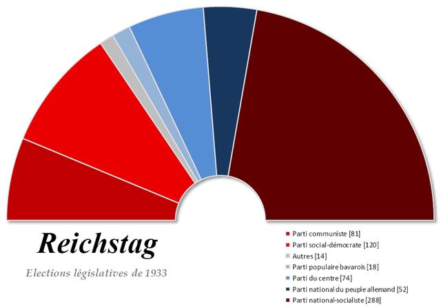 le NSDAP remporte les élections législatives