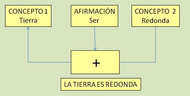 CLAUDE LANCELOS y ANTOINE ARNAULD: Grammaire générale et raisonnée