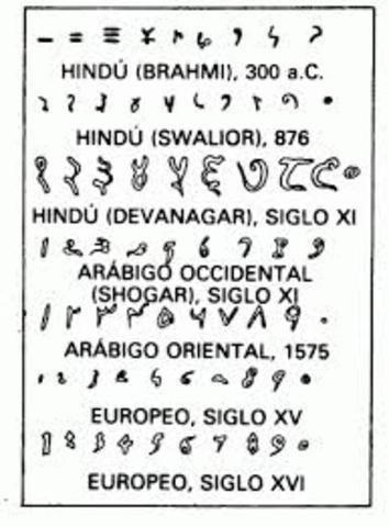 Sistema Hindú-Arábigo