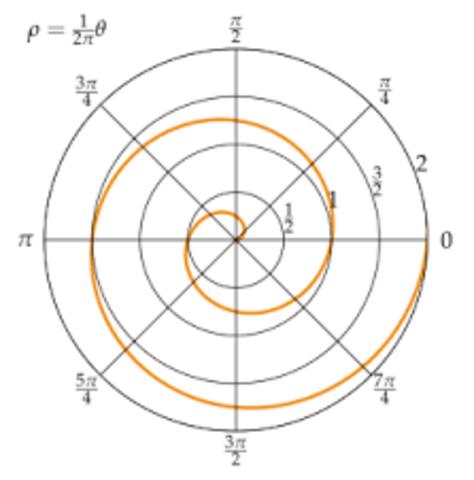Arquímedes su espiral