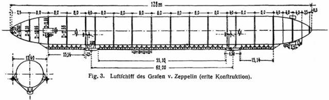 The Zeppelin LZ 1 is considered as first successful experimental rigid airship