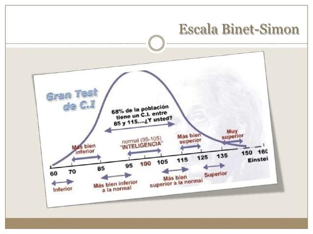 Escala Binet-Simon