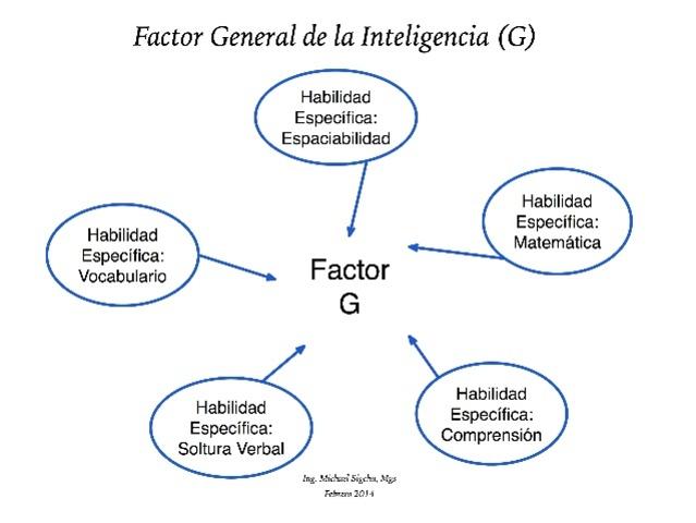 Factor G.