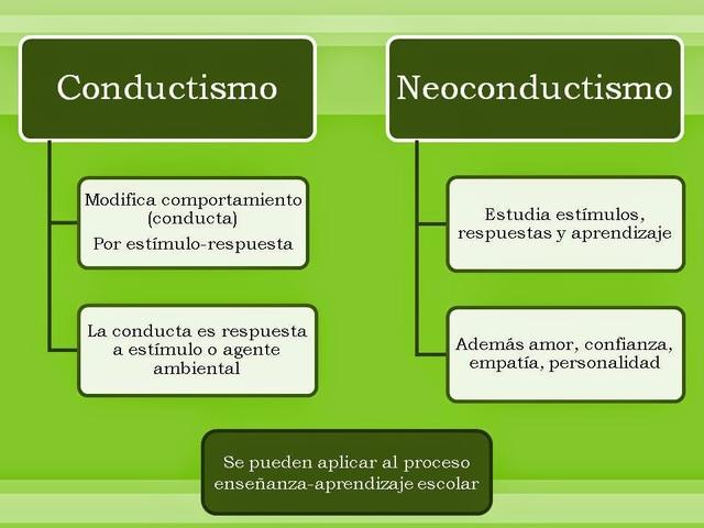 Diferencia entre Conductismo y Neoconductismo