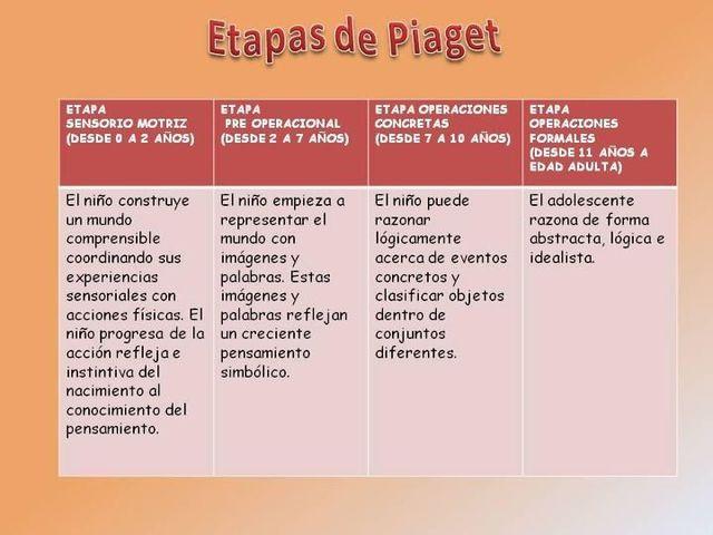 Etapas Segun Piaget