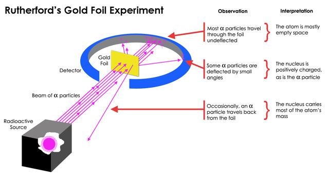 Ernest Rutherford (Metal/Gold Foil Experiment) (Proton) + Hans Geiger & Ernest Marsden