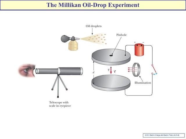 Millikan's experiments