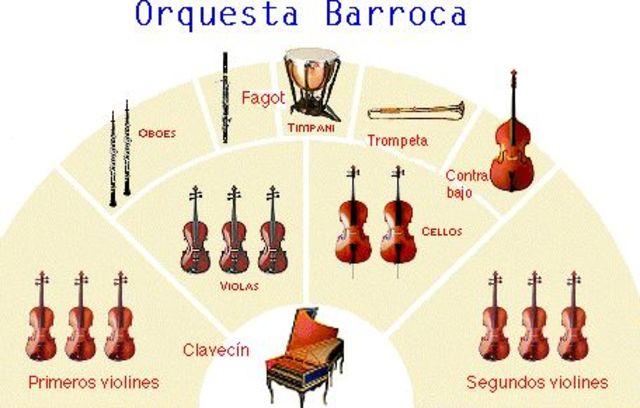 Naixement de l'orquestra