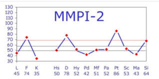 Publicacion MMPI - Y Escala de Inteligencia