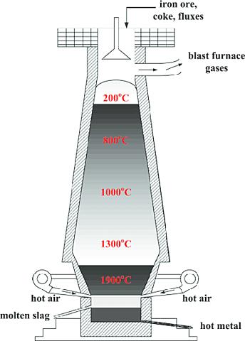 Inventions: Blast Furnace