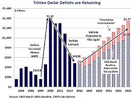 A balanced federal budget
