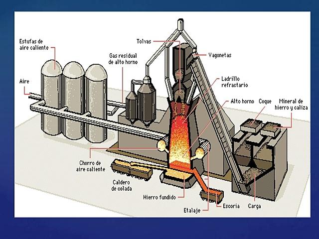 Coke coal in blast furnaces