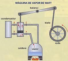 Steam machine by J.Watt