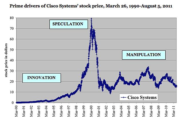 Stock Market Crash: Speculation