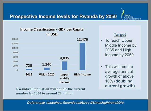 Rwanda 2050 Goals Announced