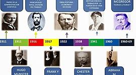 EVOLUCIÓN DE PENSAMIENTO ADMINISTRATIVO timeline