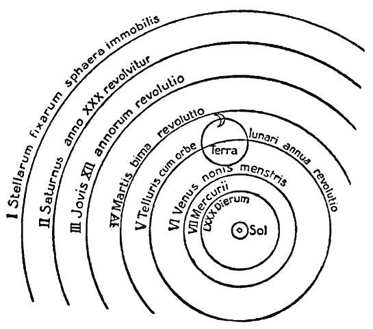 Kopernicus publiserer sin avhandling om det heliosentriske verdensbildet