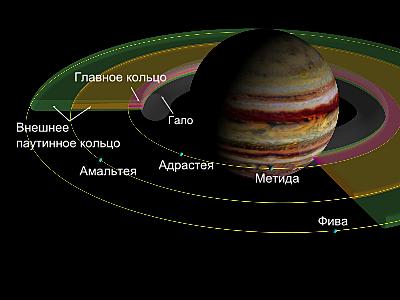 Теория движения спутников Юпитера