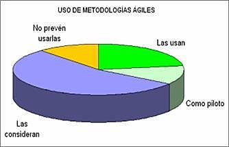 Metodología Ligeras