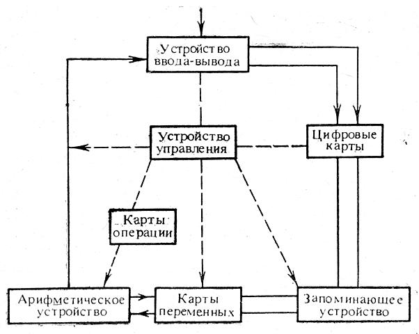 Состав основных устройств вычислительной машины
