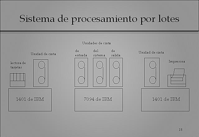 Procesamiento por lotes recolectar los trabajos agilizar los procesos