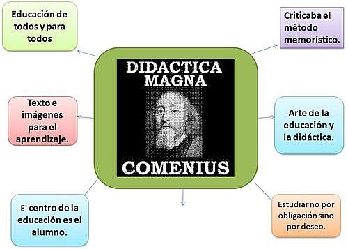 Comenio (1592-1670) - siglo XVII - Pedagogía Tradicional
