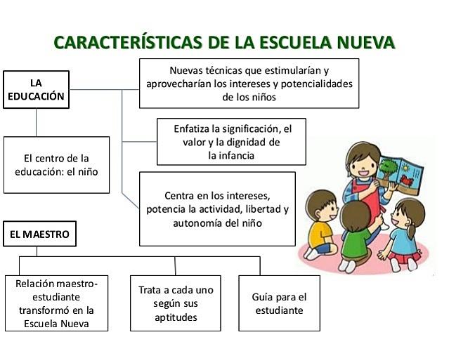 Revolución de la Escuela Nueva o Escuela Activa y Surgimiento de la Tecnología Educativa - Sglo XX