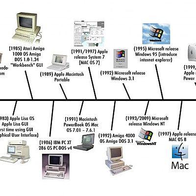 Tehnika timeline