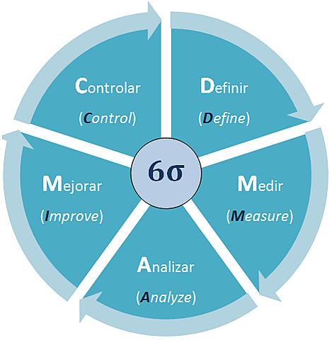 Control de Calidad (Seis Sigma).