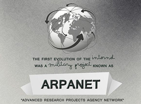 Создание APRANET