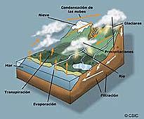 Formación de la Hidrosfera.