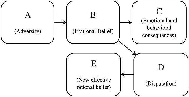 Rational Emotional Behavioral Therapy (REBT)