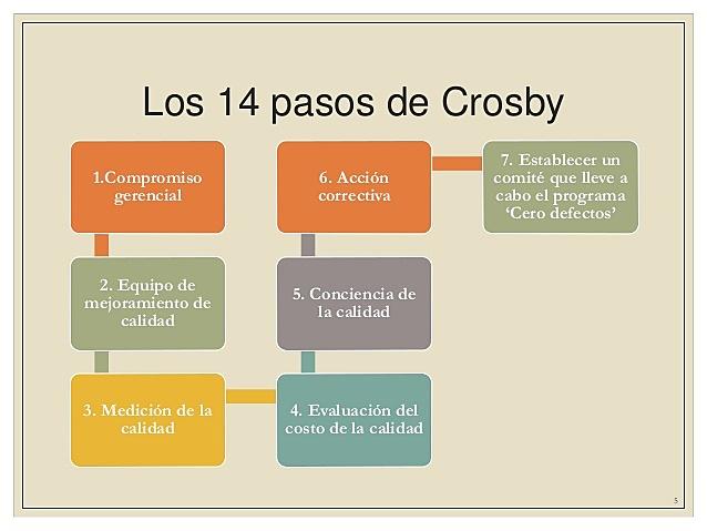 PHILIP CROSBY (1926-2001)