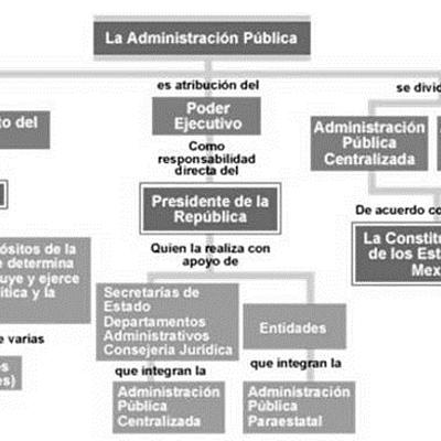 los principales cambios que ha pasado la Administración Pública Federal; timeline