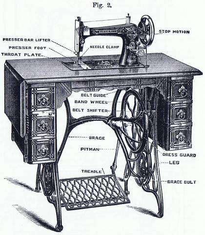 I. M. Singer improved the sewing machine by inventing a Foot Treadle