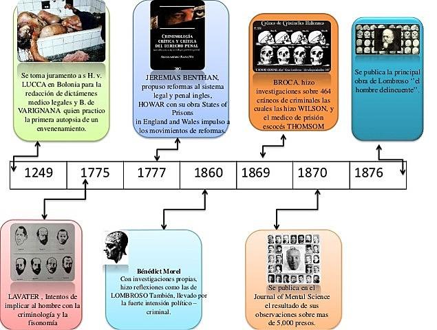 Linea de Tiempo Medicina Forense