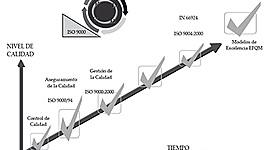 EVOLUCION DE LA GESTION DE LA CALIDAD timeline