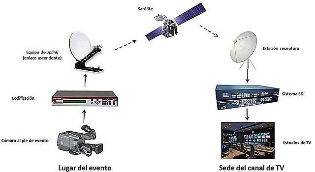 Las primeras transmisiones de Televisa