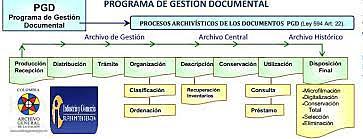El PGD (Programa de Gestion Documental)