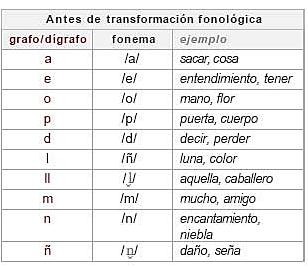 ETAPA DEL ESPAÑOL ALFONSÍ: Sistema del castellano alfonsí y medieval.