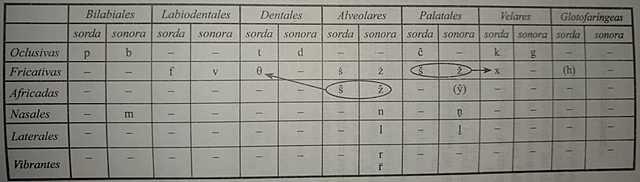 ETAPA DEL ESPAÑOL ALFONSÍ: Cambios lingüísticos.