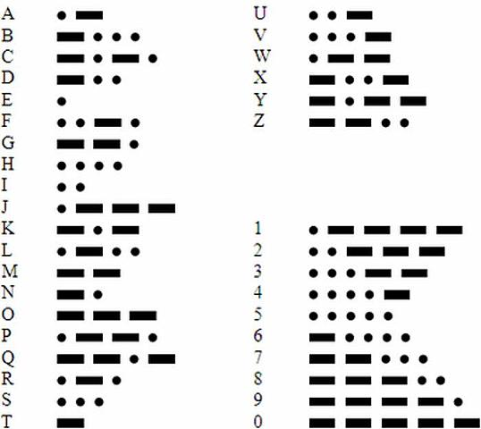 Invención del código morse